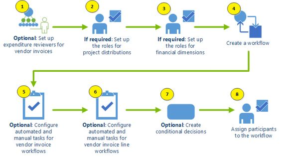 Flowchart for setting up vendor invoice workflows Microsoft - vendor evaluation