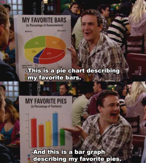 Marshall's favorite Bars and Pies