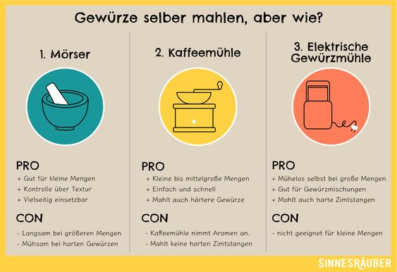 3 Methoden Wie Ihr Gewurze Selber Mahlen Konnt Mahlen Gewurze Handkaffeemuhle