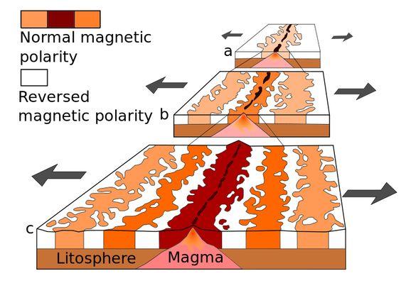 Esquema anomalias magnéticas