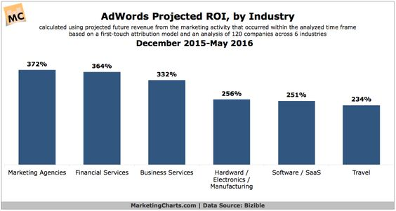 AdWords Projected ROI by Industry (Aug2016)