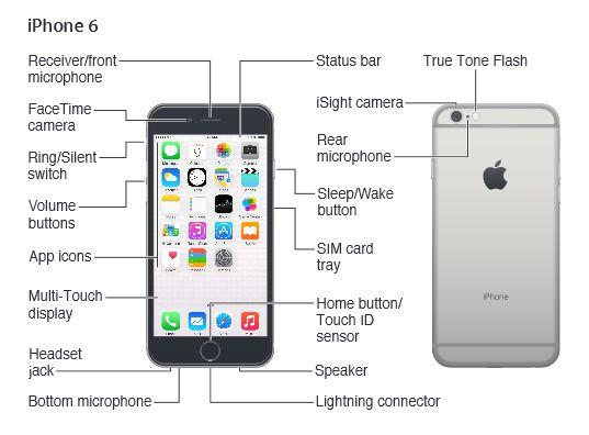 kush gupta kgupta9 on pinterest rh pinterest com apple iphone instructions manual iphone 4 instructions manual pdf