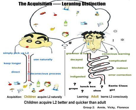 theories on second language acquisition english language essay View and download language acquisition essays aid second language acquisition toward a theory of learning english as their second language and who.