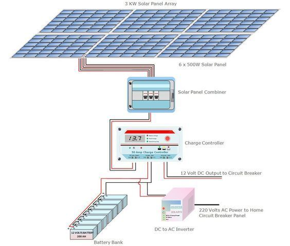 Go Off The Grid With Solar Power System A Guide For Sizing A Solar Power System Components And Calculations Required To Go O Solar Panels Solar Solar Heating