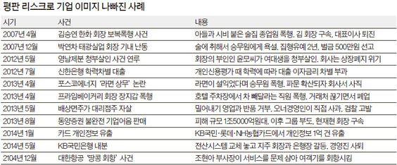 [중앙일보 모바일] [J Report] ´한 방´에 가더라 … 기업들 이미지 관리 고심