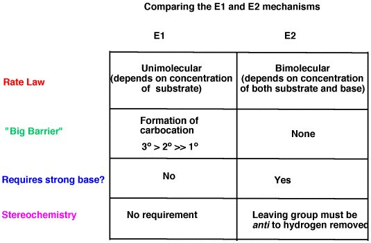 sn2 sn1 e1 e2 mechanisms An elimination reaction is a type of organic reaction in which two substituents are removed from a molecule in either a one or two-step mechanism the one-step mechanism is known as the e2 reaction, and the two-step mechanism is known as the e1 reaction the numbers do not have to do with the number of steps in the.