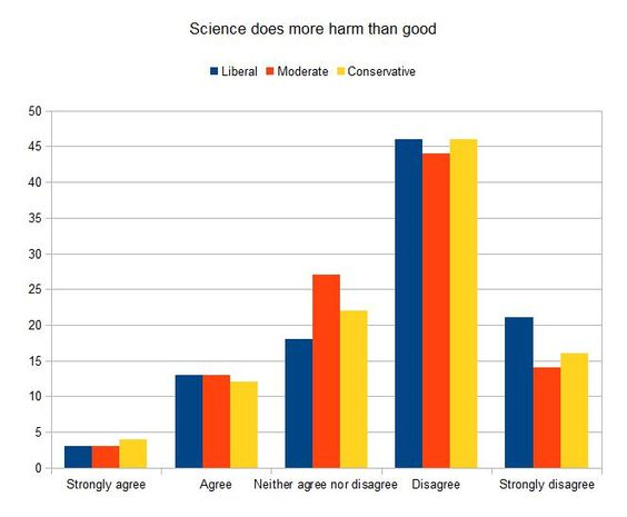 blogs.discovermagazine.com -- Attitudes toward genetically modified crops & science - Gene Expression