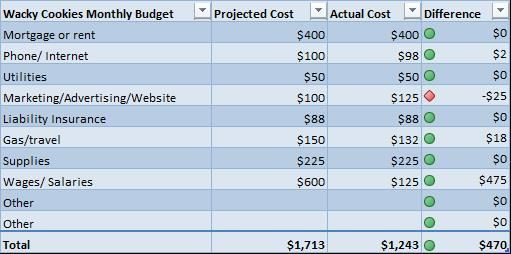 Best  Indirect Costs Ideas On   Price Chart Home