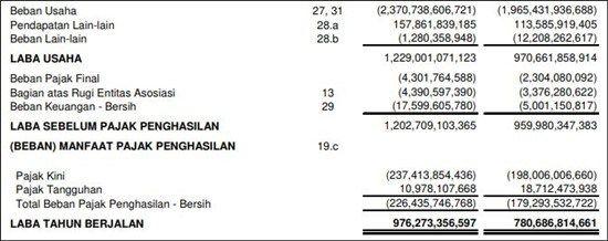 Format Laporan Keuangan Perusahaan Publik Tbk Keuangan Laporan Keuangan Pengusaha