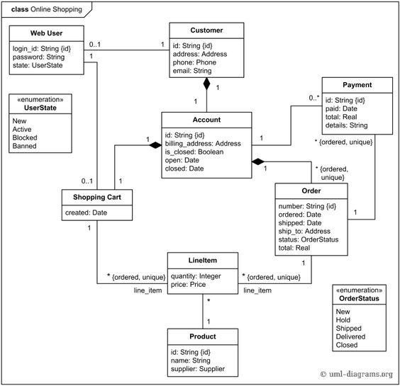 Online shopping domain UML class diagram example.