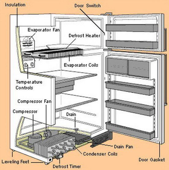 Diy Troubleshooting Guide For Your Refrigerator Refrigerator