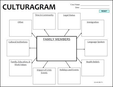 Printables Genogram Worksheet culturagram therapy pinterest the ojays social work and culturagram