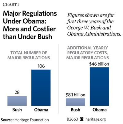 """""""From the beginning of the Obama Administration to the end of March 2011, a staggering 75 new major regulations, with costs exceeding $ 38 billion, have been adopted. """""""