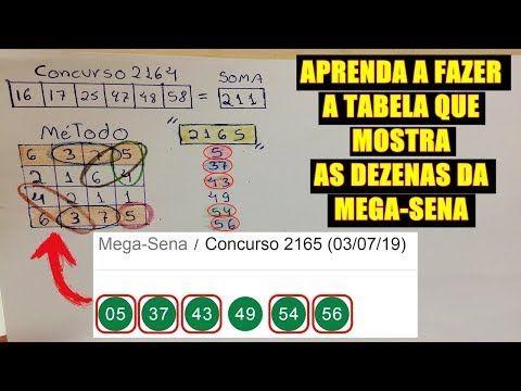 Pin De Jaqueline Apda Em Reeducacao Alimentar Mega Sena Numeros