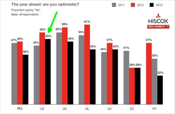 50% of Professional Services Small Businesses Are Optimistic