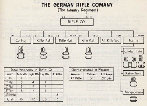 Combat Tank Engineer Vehicle  German Graphs CutAways And Charts