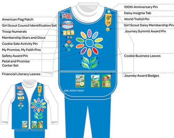 Diagram for Daisy Scout Uniform: howtowear_daisy_popup.jpg (627×500)