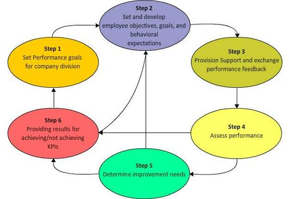Most managers today dislike the performance appraisal process and - effective employee evaluation steps