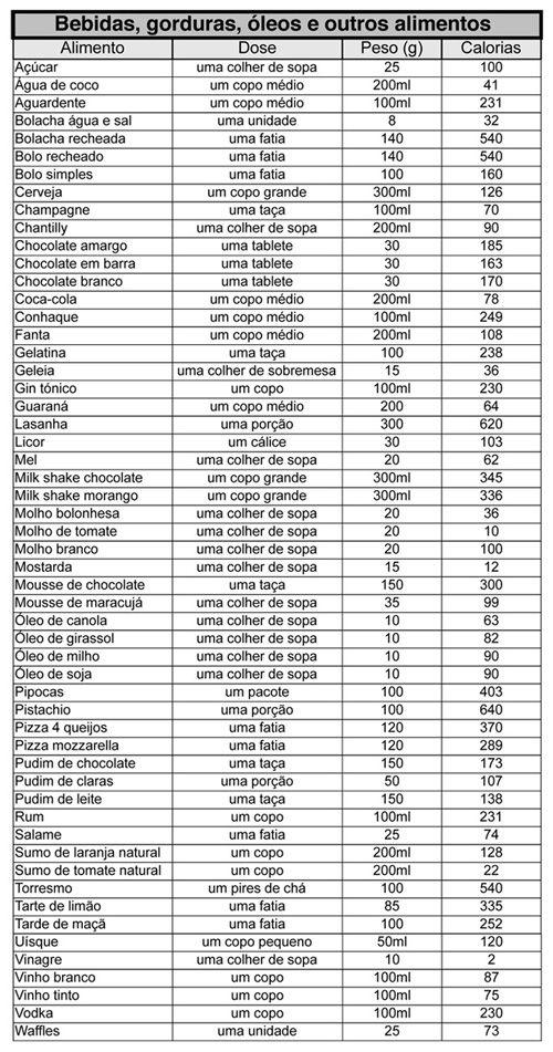 Com esta tabela de calorias dos alimentos, pode controlar de maneira eficiente o seu consumo calórico, o que lhe permite controlar o seu peso.: