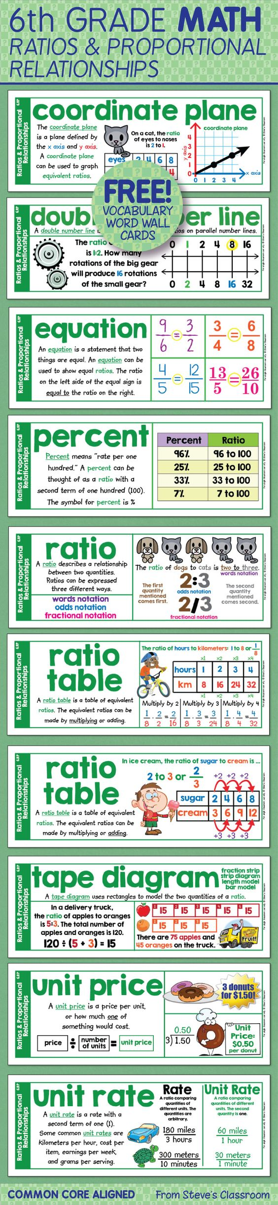 Free! Word wall cards for sixth grade math ratios and ...