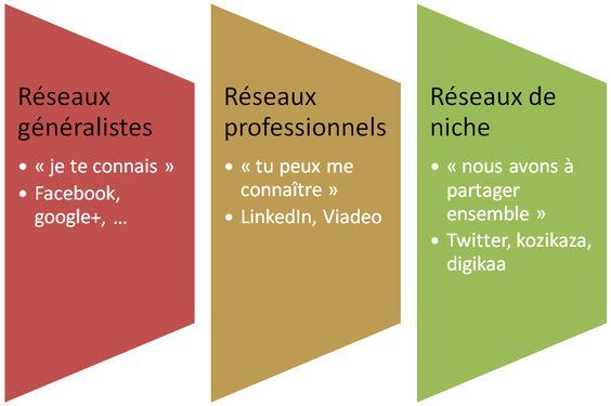 reseaux_sociaux_communication