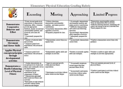Rubric In 2020 Elementary Physical Education Physical Education Rubrics