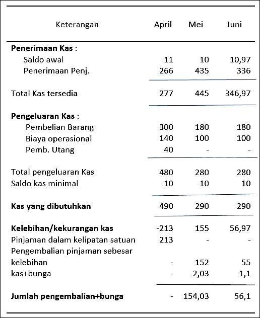 20+ Soal anggaran penjualan information