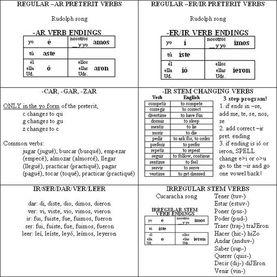 present progressive irregular verb chart | Maddy Libroia Spanish 3 ...