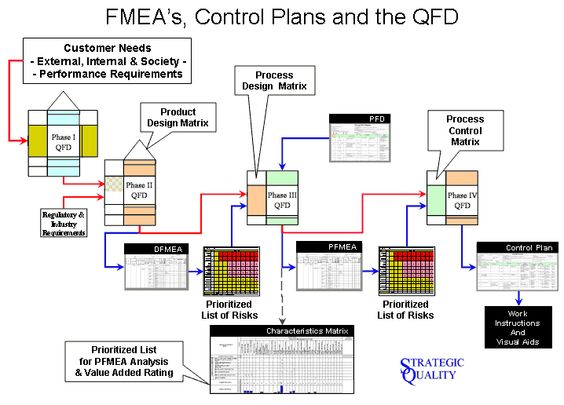 Relationship between QFD and FMEA Lean Six Sigma and Statistics - control plan