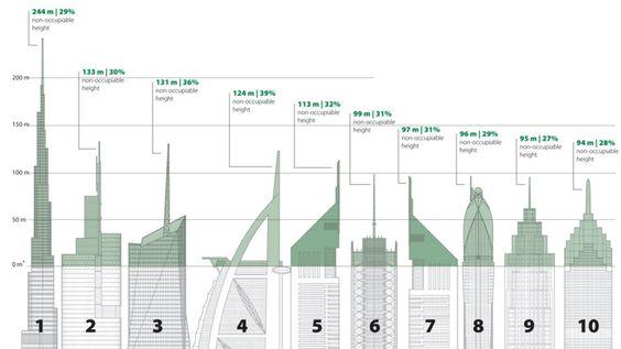 Ego de altura, o cómo los rascacielos más altos malgastan su espacio