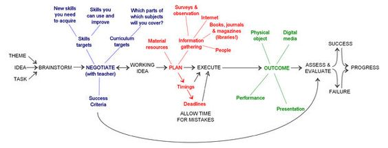 Picture of How to plan and carry out a project or assignment