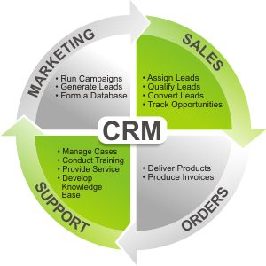 customer relationship management sales
