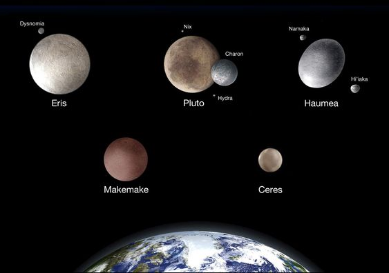 Five known Dwarf Planets of The Solar System: Eris, Pluto ...