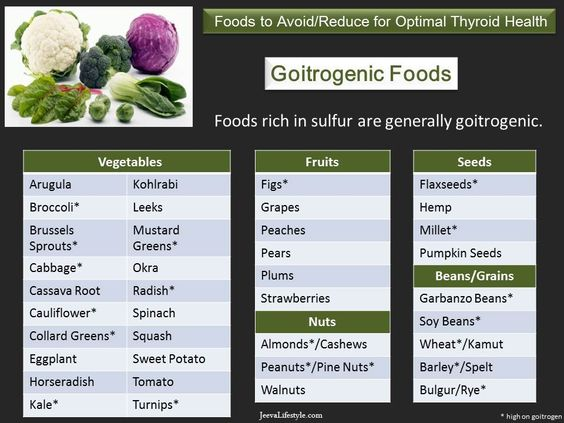 Goitrogens are naturally occurring anti-nutrients in certain foods that interfere with the production of thyroid hormones...Cooking has been shown to effectively remove goitrogenic compounds. People with thyroid issues commonly have food sensitivities. All processed and man-made foods need to be avoided at all costs. Other common sensitivities include those of the nightshade family such as eggplant, tomatoes, & potatoes.: