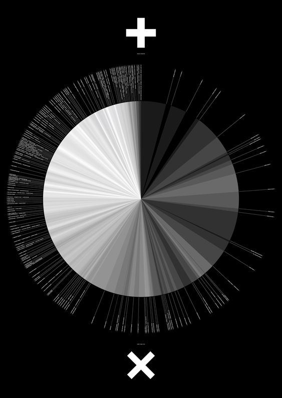 """Never Forever Never for Now"" is a quantitative visualisation of the transient nature of empire. The visualisation graphs all known empires, colonies and territorial occupations from 2334 BCE to the present day. Each empire occupies a slice of the pie graph with a known start (+) and end (×) date…"