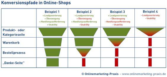 #Konversionspfadanalyse in Online-Shops #funnel http://www.onlinemarketing-praxis.de/web-usability/gute-usability-im-online-shop-als-basis-fuer-hohe-konversionsraten