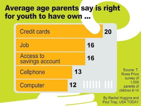 When did your kids get their own credit card?