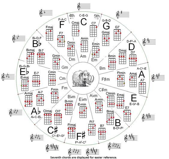 Ukulele ukulele chords with finger numbers : Pinterest • The world's catalog of ideas