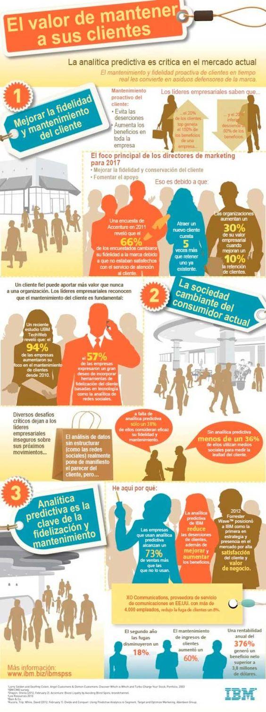 El valor de mantener a tus clientes. #infografia #valor #clientes