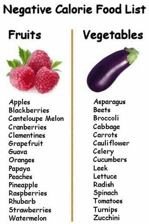 No calorie food list
