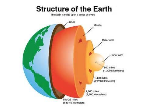 Taking A Closer Look At The Earths Three Divisions A At Closer Divisions Earths Look Taking The Structure Of The Earth Plate Tectonics Earth Layers