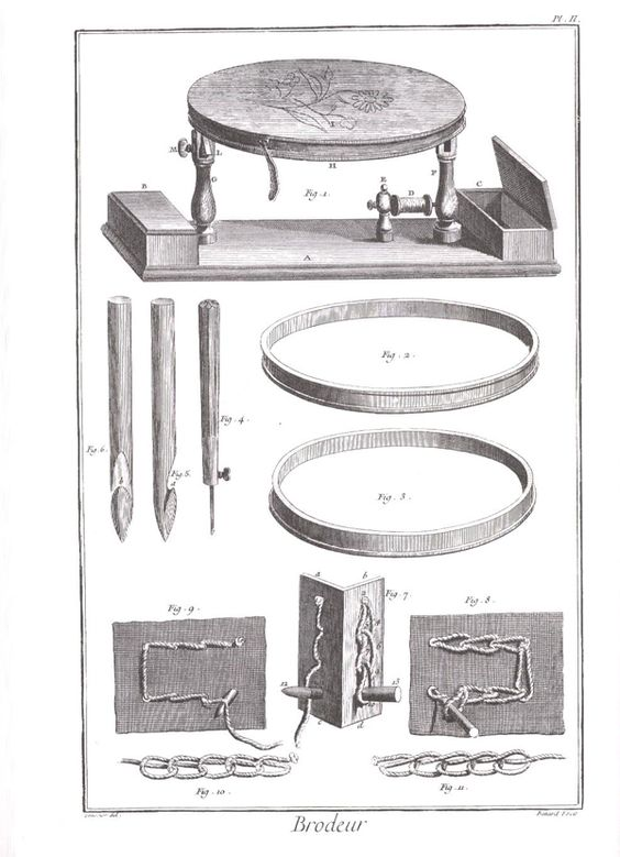 Extrait de l'encyclopédie Diderot et d'Alembert (XVIIIème siècle) Arts de l'habillement, l'atelier du brodeur Le tambour, le crochet et le point de chainette au tambour
