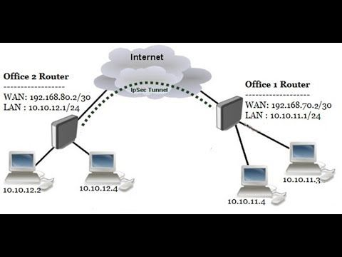 e56143c00d5a10d03a1cb2ceddade493 - Site To Site Vpn Configuration On Cisco Router