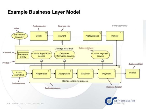 Governance Risk and Compliance Process work Pinterest White - threat assessment template