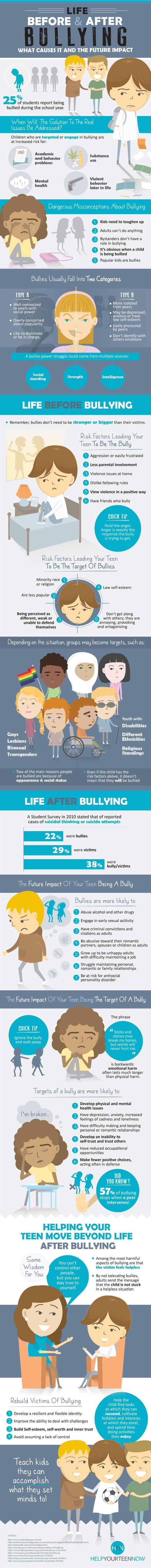 The issues caused by bullying have always been a threat to the well-being of teenagers and children on both sides. Bullying impacts both the victim and the bully for years to come. In the infographic below, we've concluded that the events leading up to a teen becoming a bully is just as important to understand as the issues caused afterwards.: