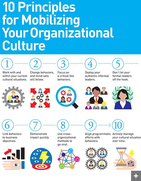 whether organisational culture can managed Culture is critically important to business success, according to 84 percent of the more than 2,200 global participants in the 2013 culture and change management survey.