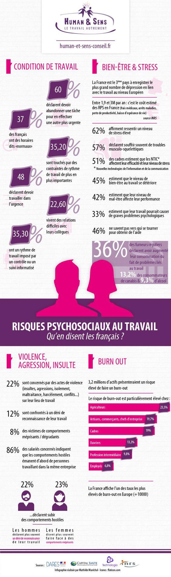 [Infographie] Risques Psychosociaux au travail