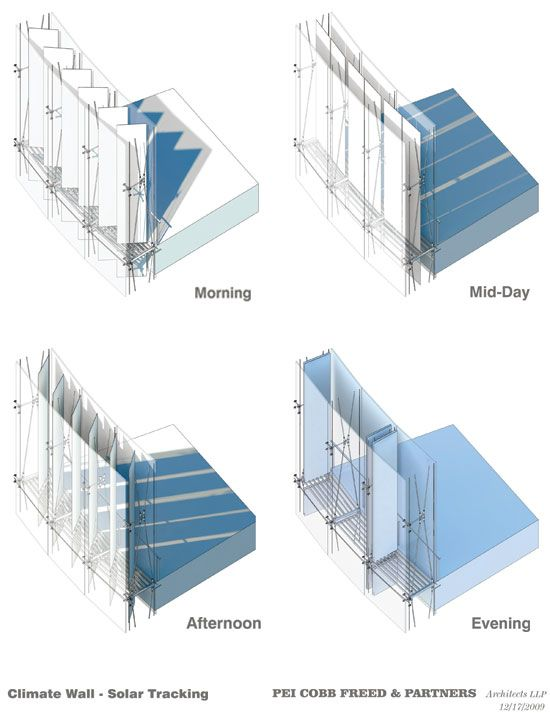 6 1 2 Sips Curtain Wall : Double skin curtain wall revit okeviewdesign
