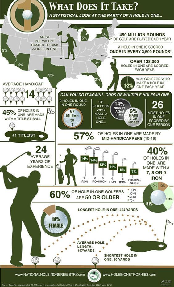 Realistic expectations on the course are important. Looking at your chances of making a hole in one is a good start.