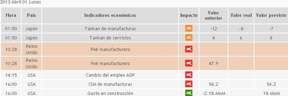 Breaking News 1 de Abril, mercados europeos cerrados por festividad - Técnico y fundamental por nuestros expertos